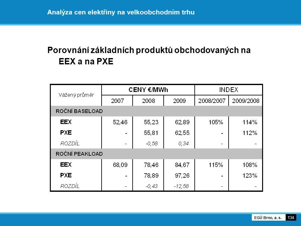 Analýza cen elektřiny na velkoobchodním trhu Porovnání základních produktů obchodovaných na EEX a na PXE 134 EGÚ Brno, a. s.