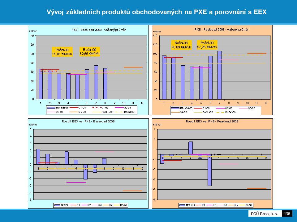 Vývoj základních produktů obchodovaných na PXE a porovnání s EEX 136 EGÚ Brno, a. s.