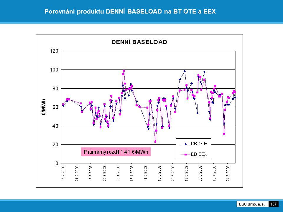 Porovnání produktu DENNÍ BASELOAD na BT OTE a EEX 137 EGÚ Brno, a. s.