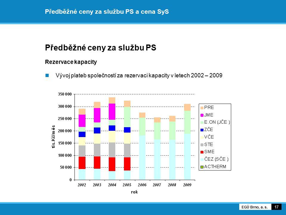 Předběžné ceny za službu PS a cena SyS Předběžné ceny za službu PS Rezervace kapacity Vývoj plateb společností za rezervaci kapacity v letech 2002 – 2