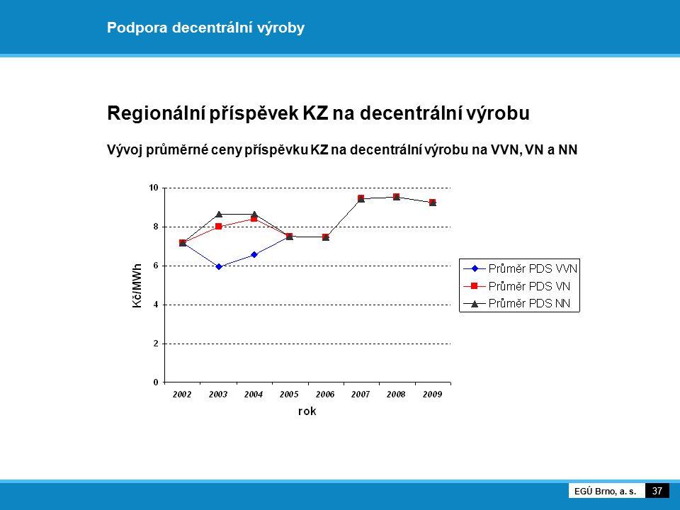 Podpora decentrální výroby Regionální příspěvek KZ na decentrální výrobu Vývoj průměrné ceny příspěvku KZ na decentrální výrobu na VVN, VN a NN 37 EGÚ
