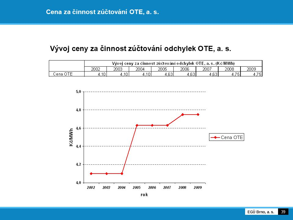Cena za činnost zúčtování OTE, a. s. 39 EGÚ Brno, a. s. Vývoj ceny za činnost zúčtování odchylek OTE, a. s.