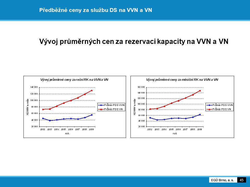 Předběžné ceny za službu DS na VVN a VN Vývoj průměrných cen za rezervaci kapacity na VVN a VN 45 EGÚ Brno, a. s.