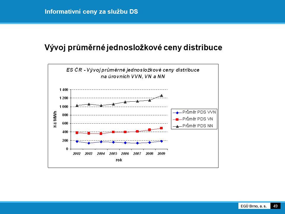 Informativní ceny za službu DS Vývoj průměrné jednosložkové ceny distribuce 49 EGÚ Brno, a. s.