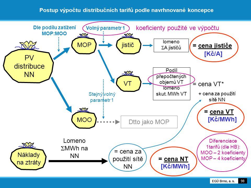 Postup výpočtu distribučních tarifů podle navrhnované koncepce 98 EGÚ Brno, a. s. PV distribuce NN Náklady na ztráty MOP MOO jistič VT Lomeno  MWh na