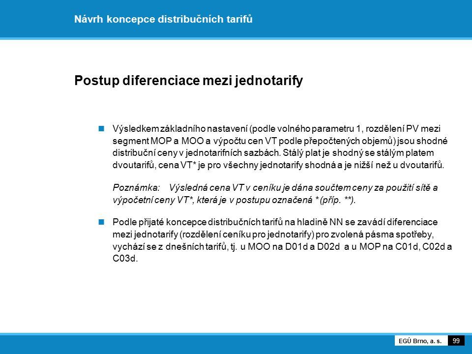 Návrh koncepce distribučních tarifů Postup diferenciace mezi jednotarify Výsledkem základního nastavení (podle volného parametru 1, rozdělení PV mezi
