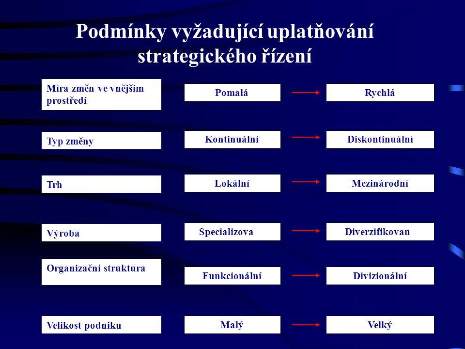 Podmínky vyžadující uplatňování strategického řízení DivizionálníFunkcionální VelkýMalý Pomalá DiverzifikovanáSpecializovaná Diskontinuální Rychlá Mez