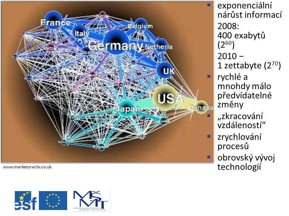 """ exponenciální nárůst informací 2008: 400 exabytů (2 60 ) 2010 − 1 zettabyte (2 70 )  rychlé a mnohdy málo předvídatelné změny  """"zkracování vzdáleností  zrychlování procesů  obrovský vývoj technologií www.marketoracle.co.uk"""