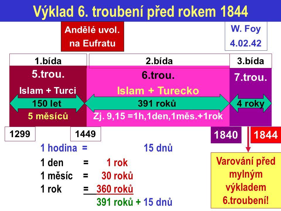 Výklad 6. troubení před rokem 1844 5.trou. Islam + Turci 5 měsíců 6.trou. Islam + Turecko Zj. 9,15 =1h,1den,1měs.+1rok 7.trou. 12991449 18441840 Varov