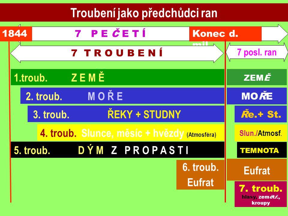 7 P E Č E T Í Troubení jako předchůdci ran 1844 3. troub. ŘEKY + STUDNY 4. troub. Slunce, měsíc + hvězdy (Atmosféra) 5. troub. D Ý M Z P R O P A S T I