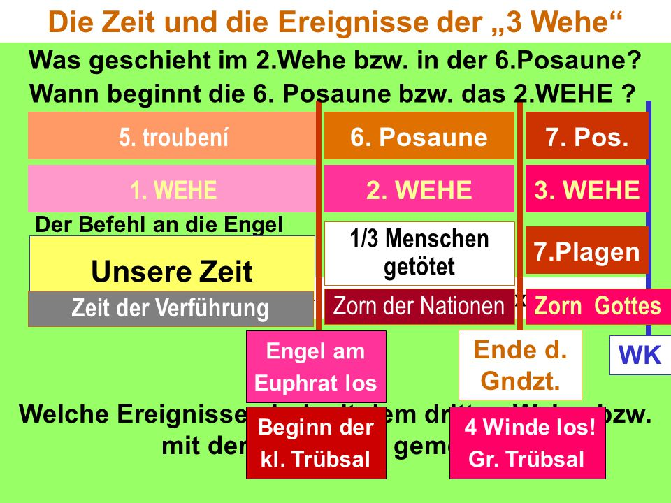 Siehe Off.18 = 3x2 WEHE Der Befehl an die Engel am Euphrat? Off.9,13-14 3. WEHE 1. WEHE 2. WEHE 5. troubení 6. Posaune7. Pos. 7.Plagen Ende d. Gndzt.