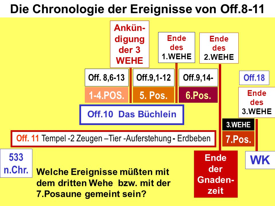 Off.10 Das Büchlein 6.Pos. Off. 8,6-13Off.9,14- 1-4.POS.5. Pos. Off.9,1-12 7.Pos. Ende des 2.WEHE Die Chronologie der Ereignisse von Off.8-11 Off. 11