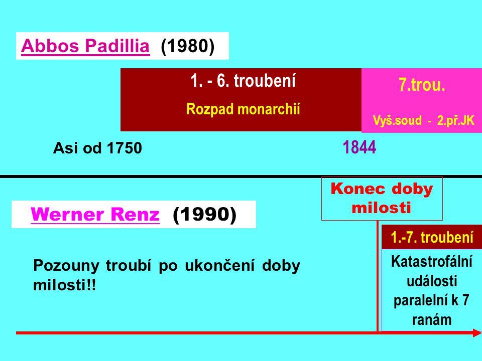 Asi od 1750 1844 1. - 6. troubení Rozpad monarchií 7.trou. Vyš.soud - 2.př.JK 1.-7. troubení Abbos Padillia (1980) Werner Renz (1990) Katastrofální ud