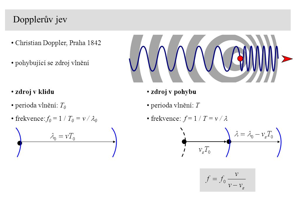 Dopplerův jev Christian Doppler, Praha 1842 pohybující se zdroj vlnění zdroj v klidu perioda vlnění: T 0 frekvence: f 0 = 1 / T 0 = v / 0 zdroj v pohybu perioda vlnění: T frekvence: f = 1 / T = v /