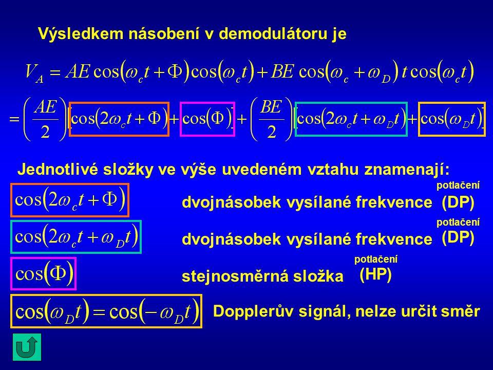 Jednotlivé složky ve výše uvedeném vztahu znamenají: Výsledkem násobení v demodulátoru je dvojnásobek vysílané frekvence stejnosměrná složka Dopplerův signál, nelze určit směr potlačení (DP) potlačení (DP) potlačení (HP)