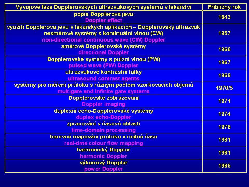 Pulzní Dopplerovské systémy PW (Pulsed Wave) - pulzní vysílání i příjem, - v sondě jeden piezo-element, - vzorkovací objem dán délkou pulzu, - omezení rozsahu detekovaných rychlostí průtoku, - rozliší hloubku - méně spektrálních složek.