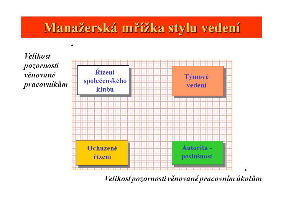 Pracovní výkonnost člověka Úroveň osobní angažovanosti na uspokojení existující potřeby jednotlivce Výkon jednotlivce Dispozice Pracovní prostředí Motivace