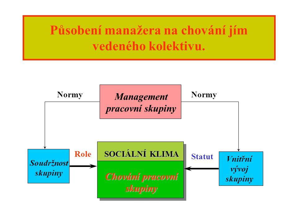 Efektivnost vedení pracovníků závisí na: Stylu vedení Sociálním klimatu Požadavcích pracovních úkolů Přáních a pokynech nadřízených Kvalifikaci a postojích podřízených
