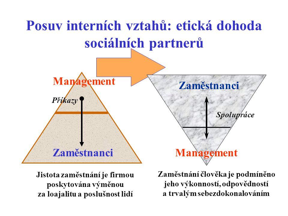 Úlohy mají několik různých dimenzí: Společenská Naplnit společenské poslání firmy, realizovat její ekonomické cíle při respektování společenské zodpovědnosti vůči všem zájmovým skupinám.