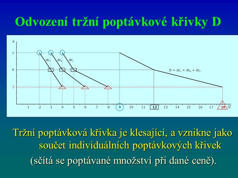 Odvození tržní poptávkové křivky D Tržní poptávková křivka je klesající, a vznikne jako součet individuálních poptávkových křivek (sčítá se poptávané
