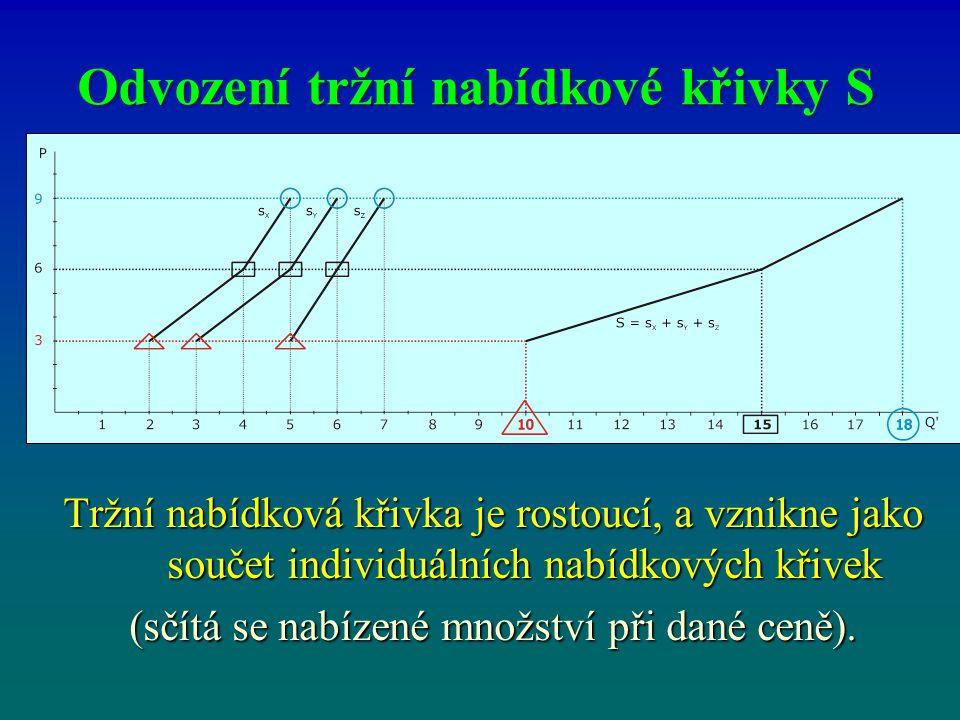 Faktory ovlivňující poptávané množství a poptávkovou křivku Pokud se mění cena, pohybujeme se po poptávkové křivce.