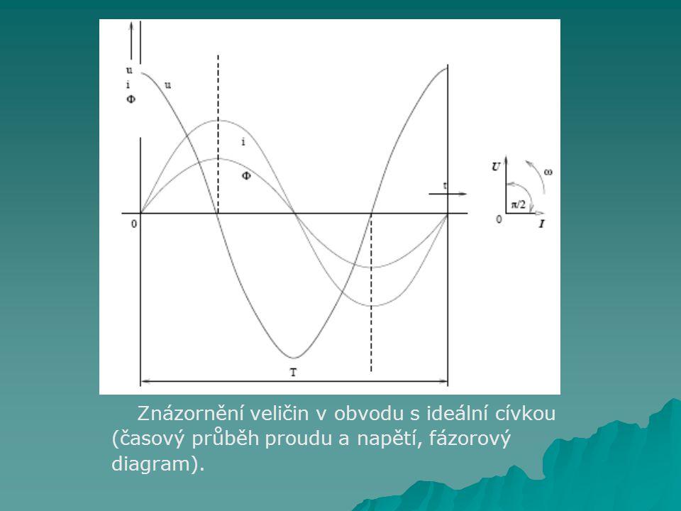 Znázornění veličin v obvodu s ideální cívkou (časový průběh proudu a napětí, fázorový diagram).