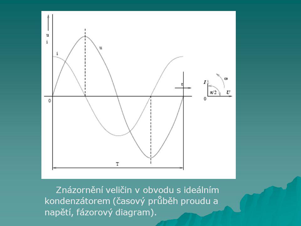 Znázornění veličin v obvodu s ideálním kondenzátorem (časový průběh proudu a napětí, fázorový diagram).