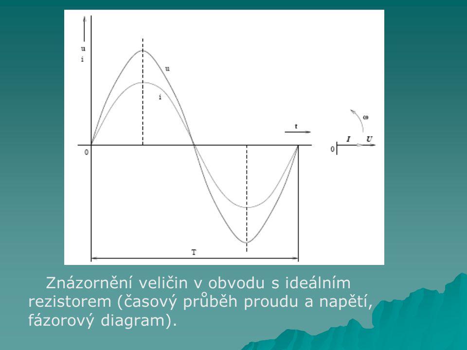 Znázornění veličin v obvodu s ideálním rezistorem (časový průběh proudu a napětí, fázorový diagram).