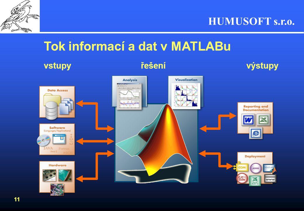 HUMUSOFT s.r.o. 10 Oblasti využití systému MATLAB Tradiční –Letectví, kosmonautika a obrana –Automobilový průmysl –Automatizace a strojírenství –Komun