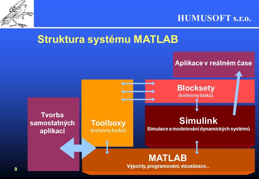 HUMUSOFT s.r.o. 8 Co Simulink nabízí? Přehledné grafické uživatelské prostředíPřehledné grafické uživatelské prostředí –systém práce