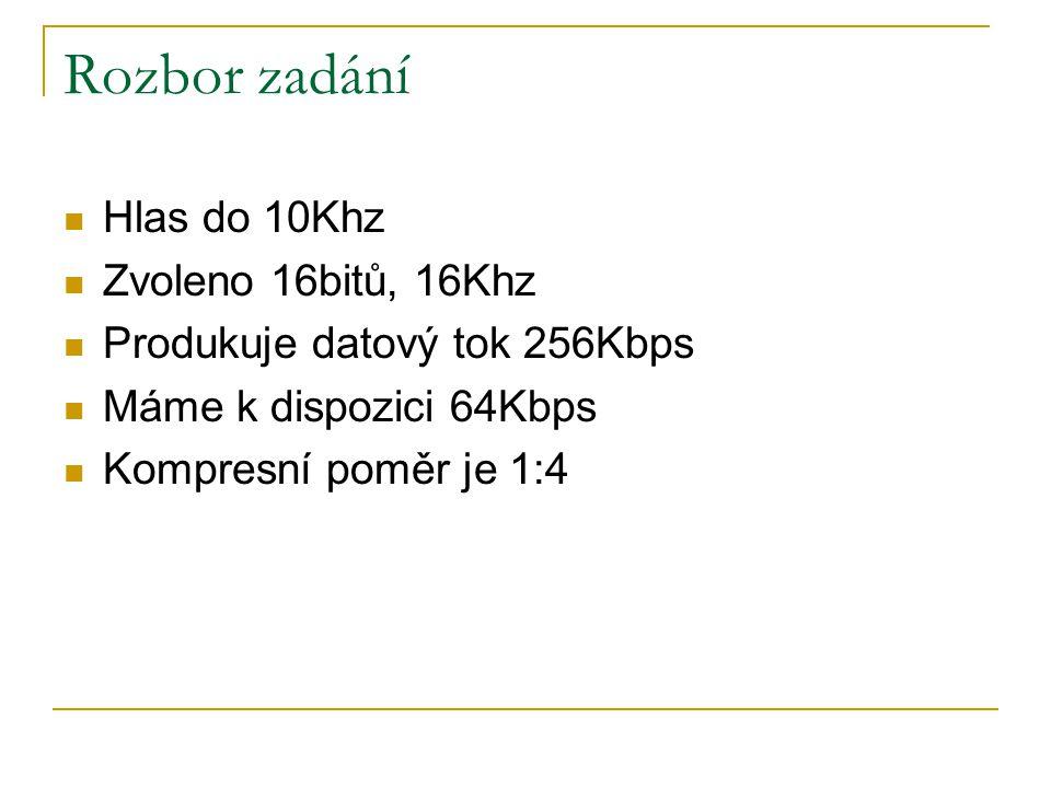 Rozbor zadání Hlas do 10Khz Zvoleno 16bitů, 16Khz Produkuje datový tok 256Kbps Máme k dispozici 64Kbps Kompresní poměr je 1:4