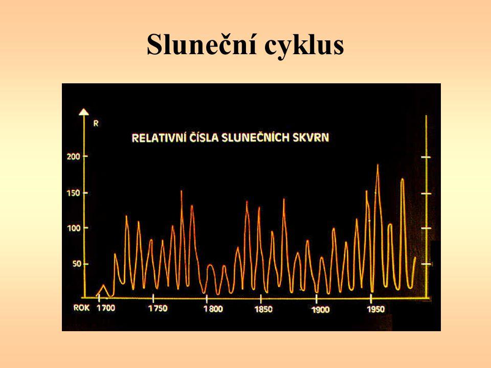 Sluneční cyklus
