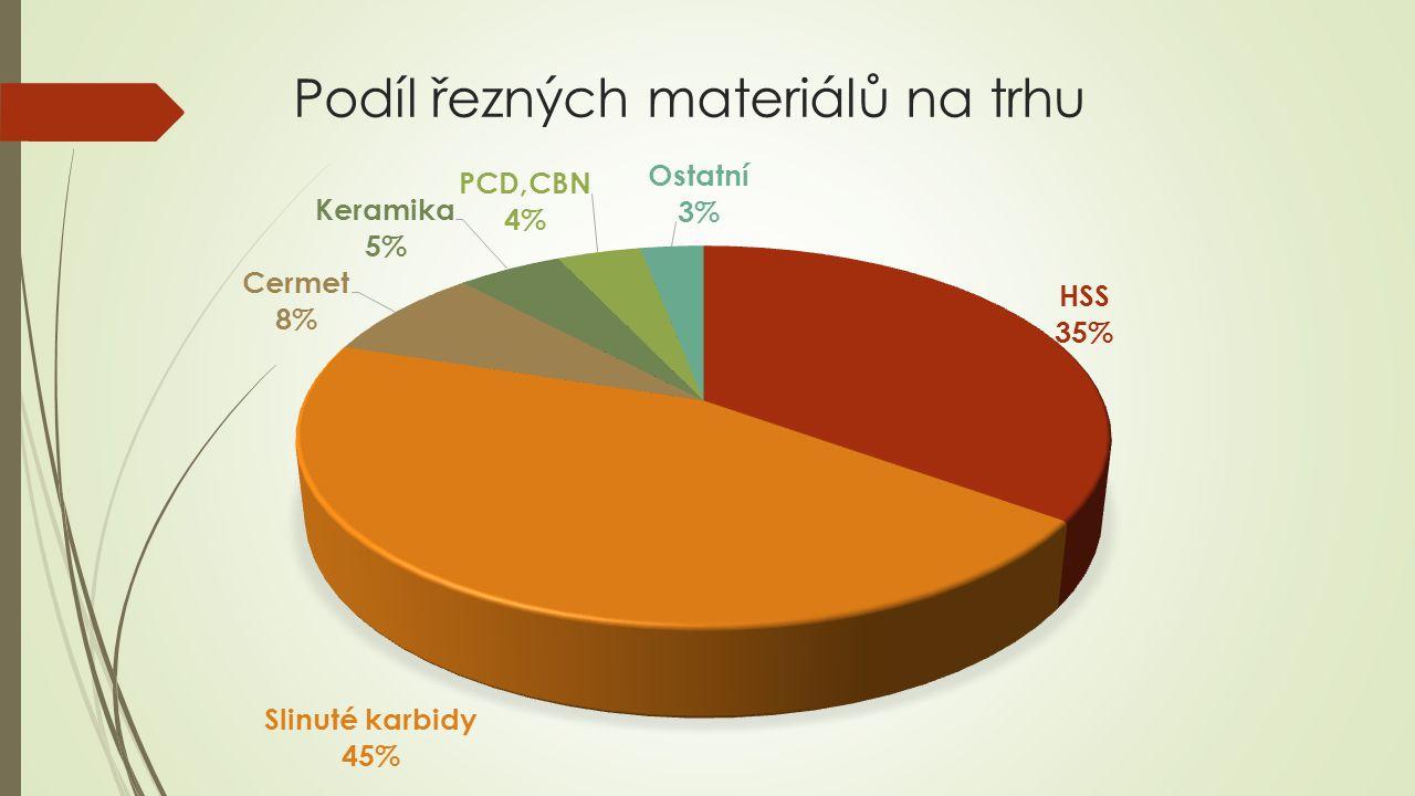 Podíl řezných materiálů na trhu
