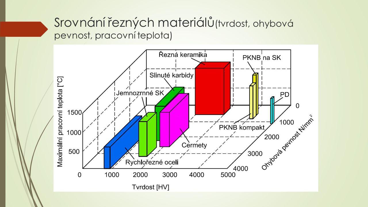 Srovnání řezných materiálů (tvrdost, ohybová pevnost, pracovní teplota)
