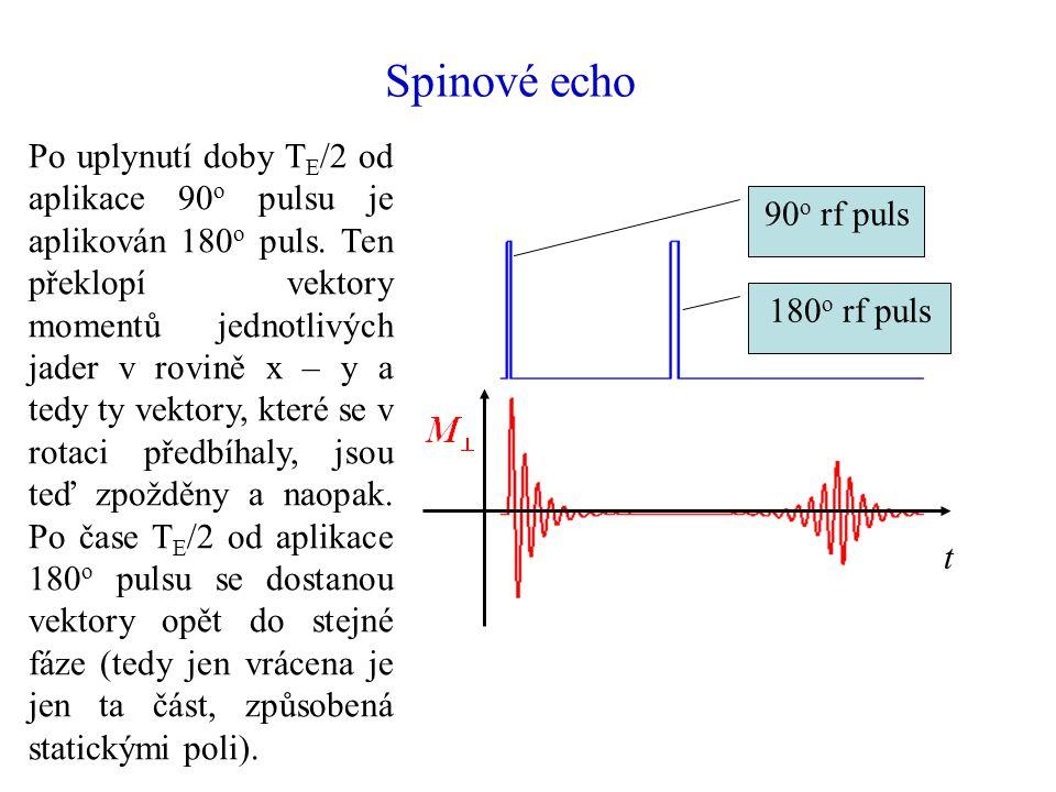 Spinové echo 90 o rf puls 180 o rf puls t Po uplynutí doby T E /2 od aplikace 90 o pulsu je aplikován 180 o puls. Ten překlopí vektory momentů jednotl