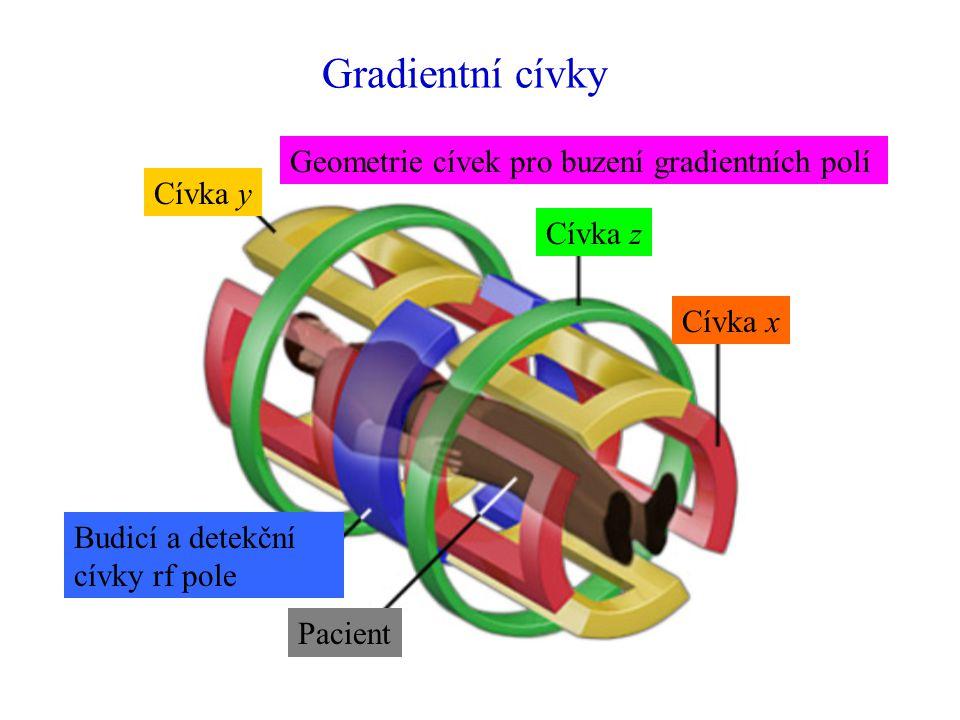 Gradientní cívky Cívka x Cívka z Cívka y Budicí a detekční cívky rf pole Pacient Geometrie cívek pro buzení gradientních polí