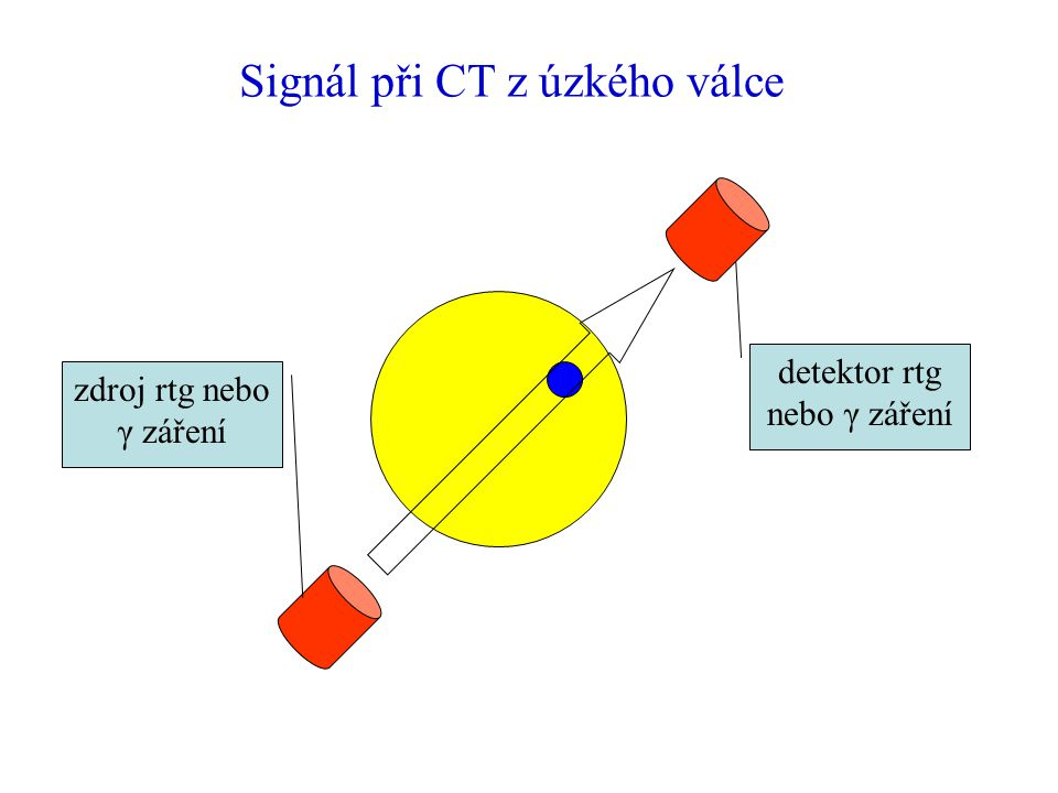 Signál při CT z úzkého válce zdroj rtg nebo γ záření detektor rtg nebo γ záření
