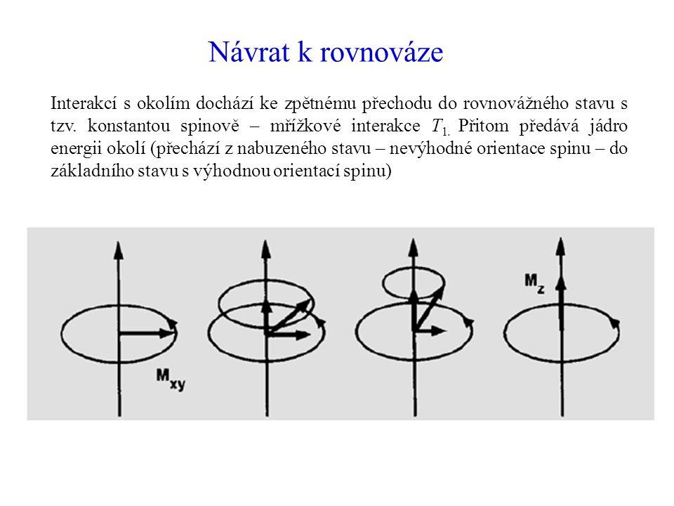 Návrat k rovnováze Po vypnutí rf pole se vlivem nepatrně magneticky odlišného okolí opět sfázování poruší, to se děje s časovou konstantou T 2 (spin – spinová relaxace), na rozdíl od spin – mřížkové relaxace k předávání energie nedochází.