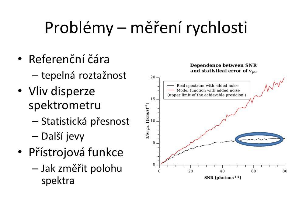 Problémy – měření rychlosti Referenční čára – tepelná roztažnost Vliv disperze spektrometru – Statistická přesnost – Další jevy Přístrojová funkce – Jak změřit polohu spektra