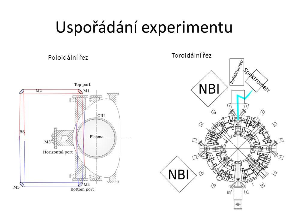 Uspořádání experimentu Toroidální řez Poloidální řez