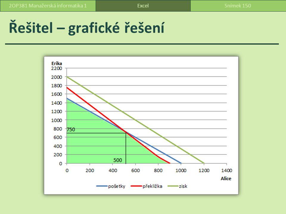 Řešitel – grafické řešení ExcelSnímek 1502OP381 Manažerská informatika 1