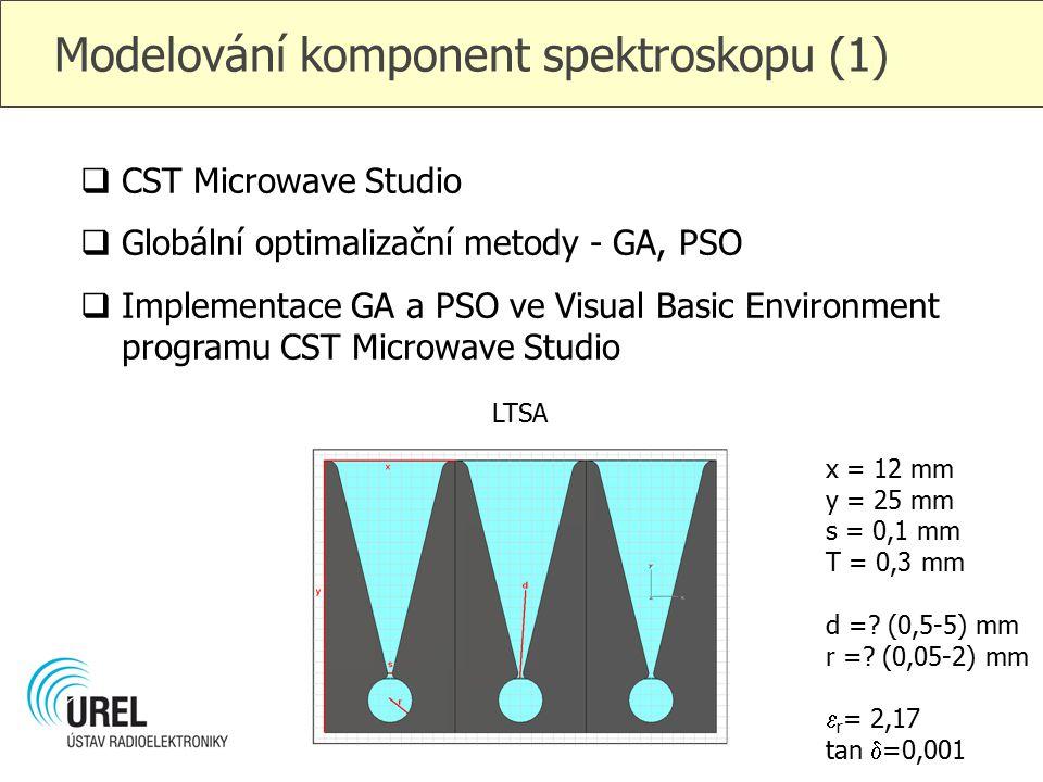 Modelování komponent spektroskopu (1)  CST Microwave Studio  Globální optimalizační metody - GA, PSO  Implementace GA a PSO ve Visual Basic Environ