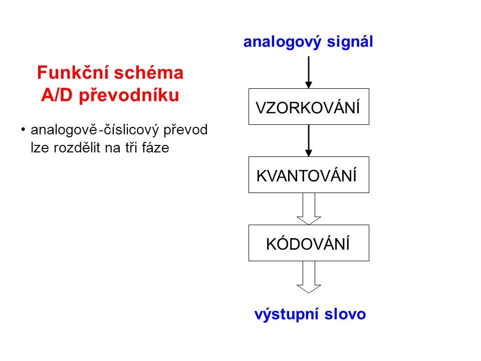 Funkční schéma A/D převodníku analogově-číslicový převod lze rozdělit na tři fáze analogový signál VZORKOVÁNÍ KVANTOVÁNÍ KÓDOVÁNÍ výstupní slovo