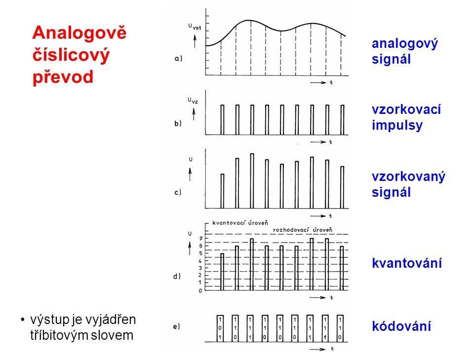 výstup je vyjádřen tříbitovým slovem analogový signál Analogově číslicový převod vzorkovací impulsy vzorkovaný signál kvantování kódování