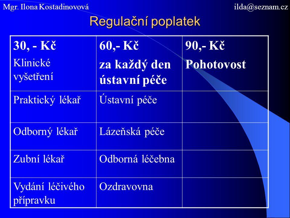 Regulační poplatek Mgr. Ilona Kostadinovová ilda@seznam.cz 30, - Kč Klinické vyšetření 60,- Kč za každý den ústavní péče 90,- Kč Pohotovost Praktický