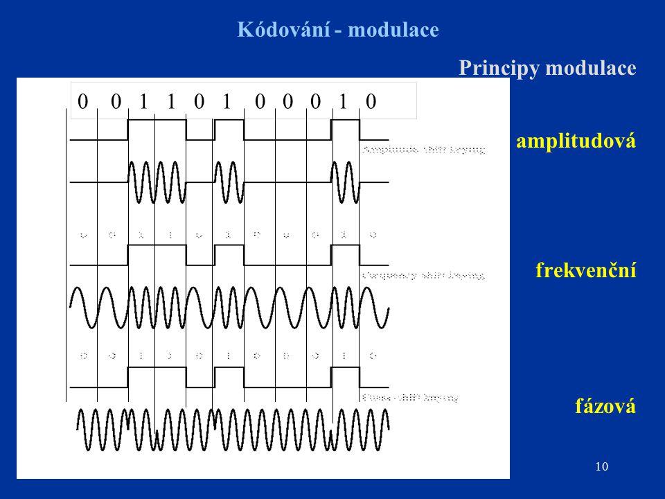10 Kódování - modulace Principy modulace amplitudová frekvenční fázová 0 0 1 1 0 1 0 0 0 1 0