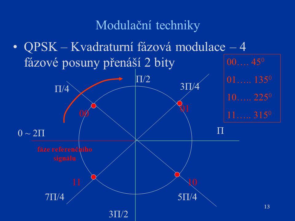 13 Modulační techniky QPSK – Kvadraturní fázová modulace – 4 fázové posuny přenáší 2 bity fáze referenčního signálu 01 1110 00 Π/2 Π/4 3Π/4 Π 7Π/4 3Π/