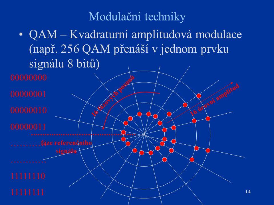 14 Modulační techniky QAM – Kvadraturní amplitudová modulace (např. 256 QAM přenáší v jednom prvku signálu 8 bitů) fáze referenčního signálu 16 úrovní