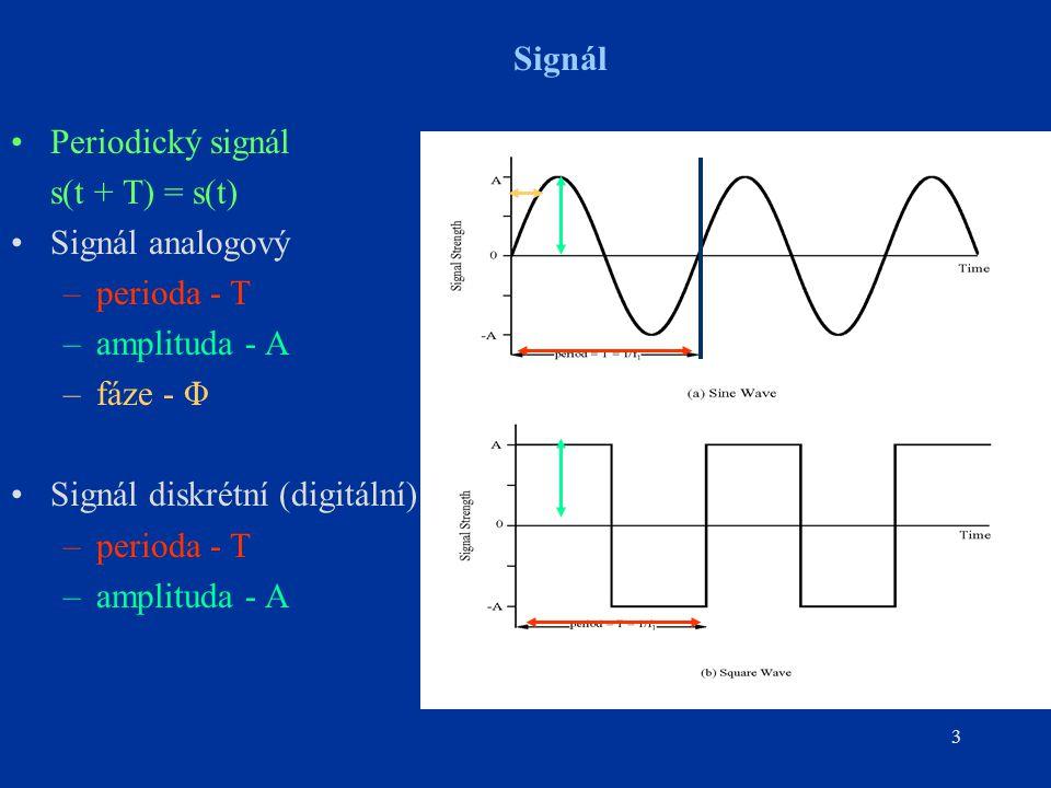 3 Signál Periodický signál s(t + T) = s(t) Signál analogový –perioda - T –amplituda - A –fáze - Φ Signál diskrétní (digitální) –perioda - T –amplituda