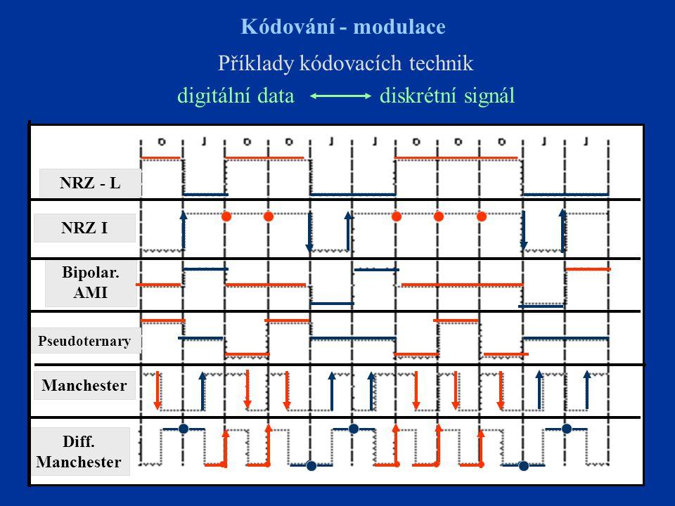 9 Kódování - modulace Příklady kódovacích technik digitální data diskrétní signál NRZ - L NRZ I Pseudoternary Bipolar. AMI Diff. Manchester Manchester
